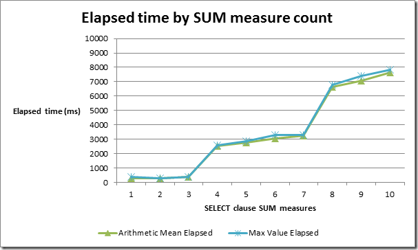 Elapsed time by SUM measure count (base query)